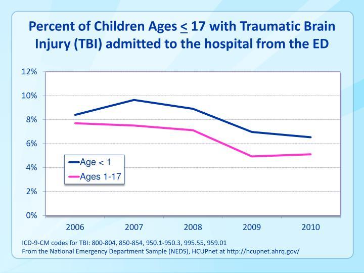 Percent of Children Ages