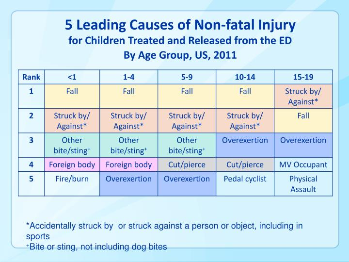 5 Leading Causes of Non-fatal Injury