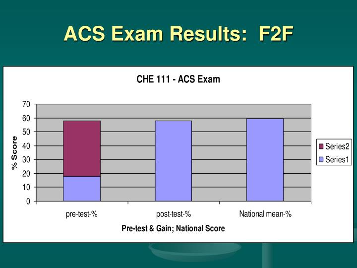 ACS Exam Results:  F2F