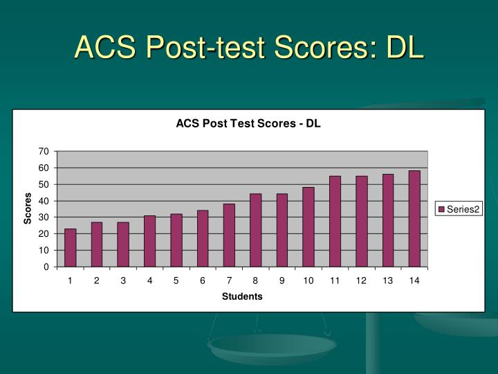 ACS Post-test Scores: DL