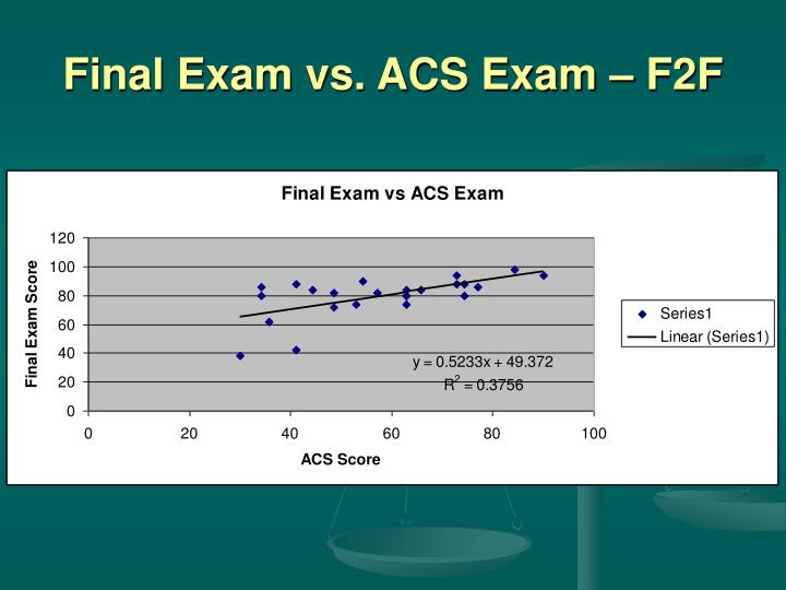 Final Exam vs. ACS Exam – F2F