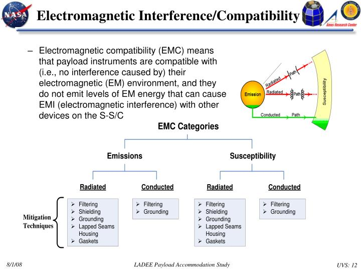Electromagnetic Interference/Compatibility