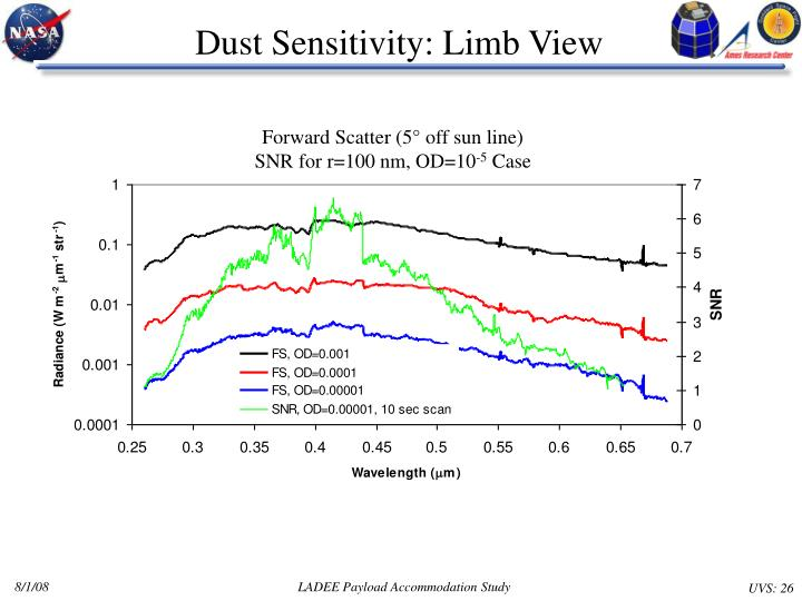 Dust Sensitivity: Limb View