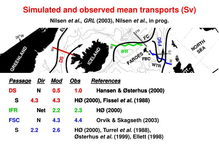 Simulated and observed mean transports (Sv)