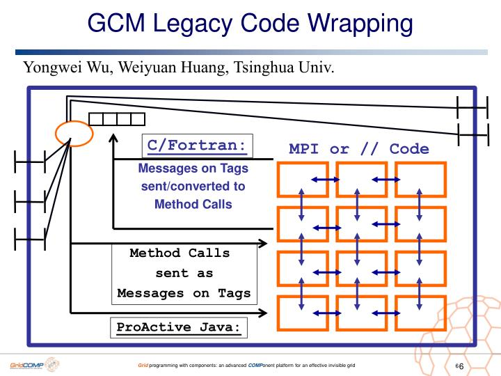 GCM Legacy Code Wrapping