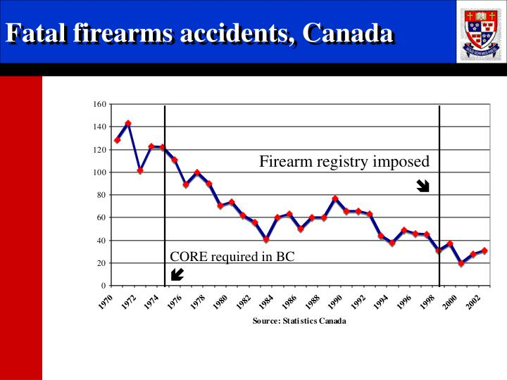 Fatal firearms accidents, Canada