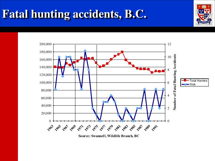 Fatal hunting accidents, B.C.