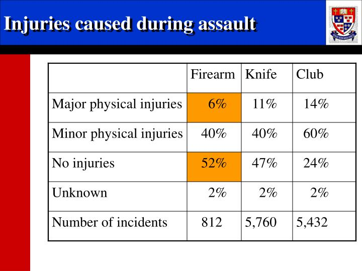Injuries caused during assault