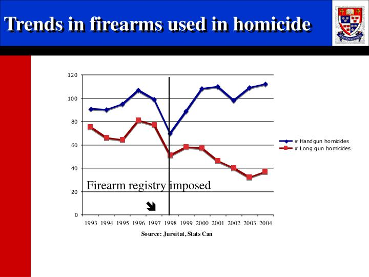 Trends in firearms used in homicide