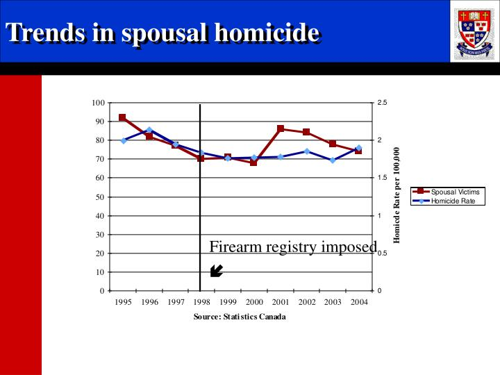 Trends in spousal homicide