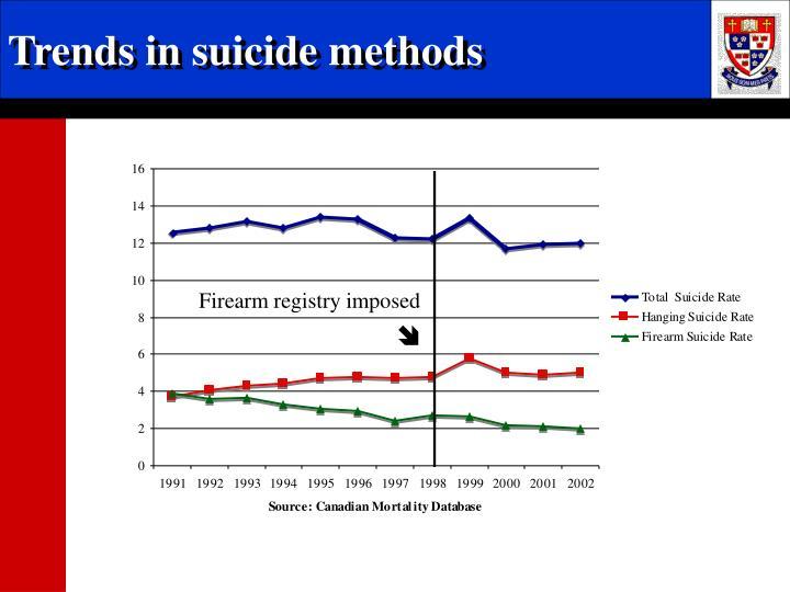 Trends in suicide methods