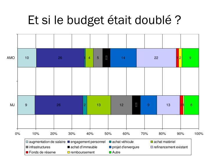 Et si le budget était doublé ?