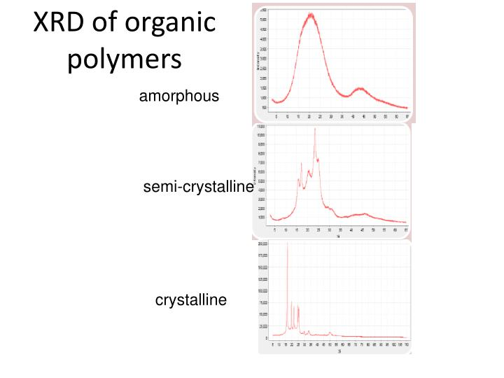 XRD of organic polymers