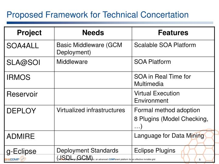 Proposed Framework for Technical Concertation