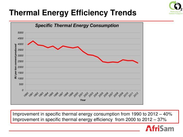 Thermal Energy Efficiency Trends