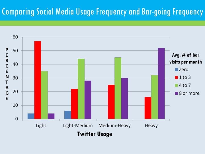 Comparing Social Media Usage Frequency and Bar-going Frequency