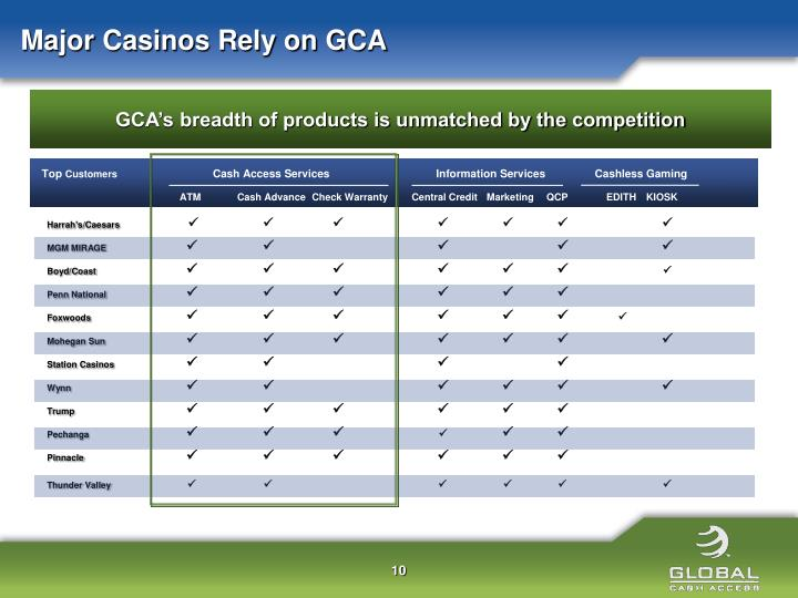 Major Casinos Rely on GCA