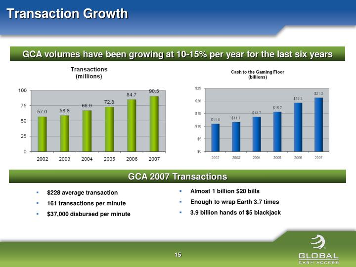 Transaction Growth