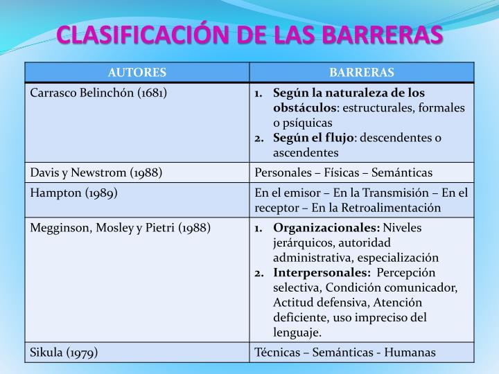 CLASIFICACIÓN DE LAS BARRERAS