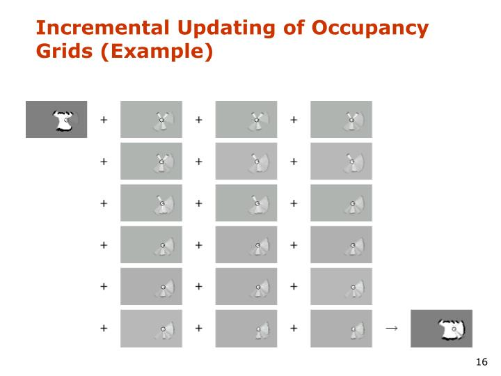 Incremental Updating of Occupancy Grids (Example)