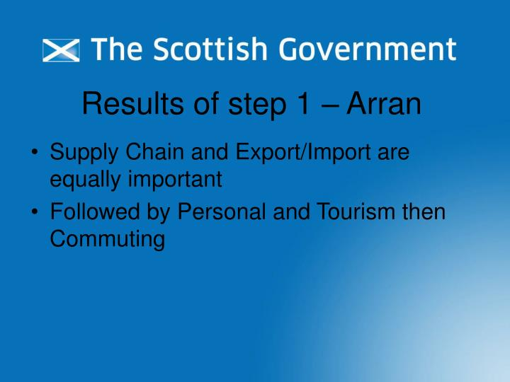 Results of step 1 – Arran