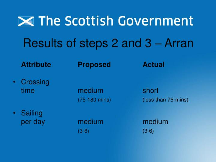 Results of steps 2 and 3 – Arran