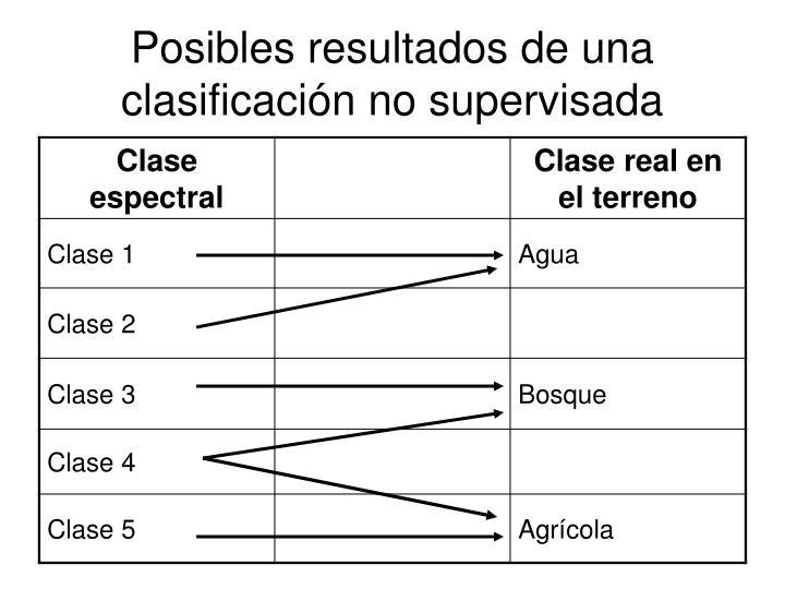 Posibles resultados de una clasificación no supervisada