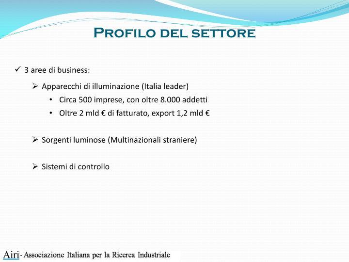 Profilo del settore