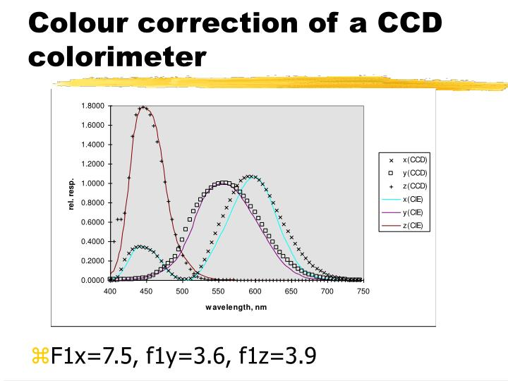 Colour correction of a CCD colorimeter