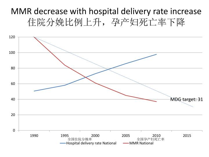 MMR decrease with hospital delivery rate increase