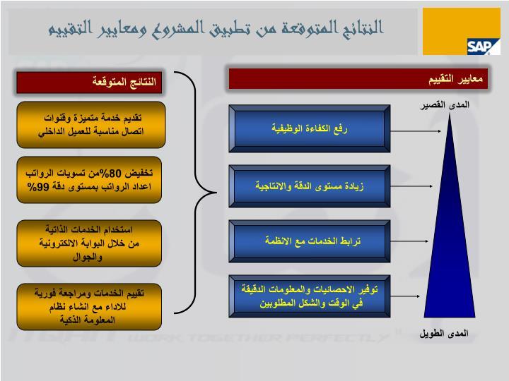 النتائج المتوقعة من تطبيق المشروع ومعايير التقييم