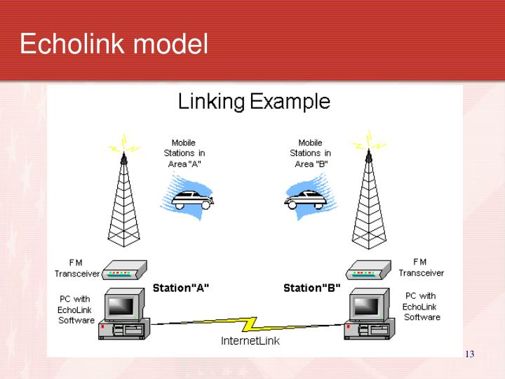 Echolink model