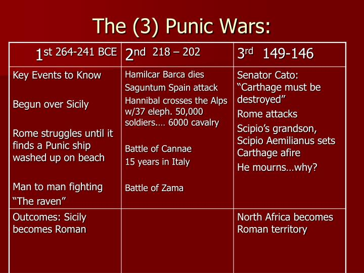 The (3) Punic Wars: