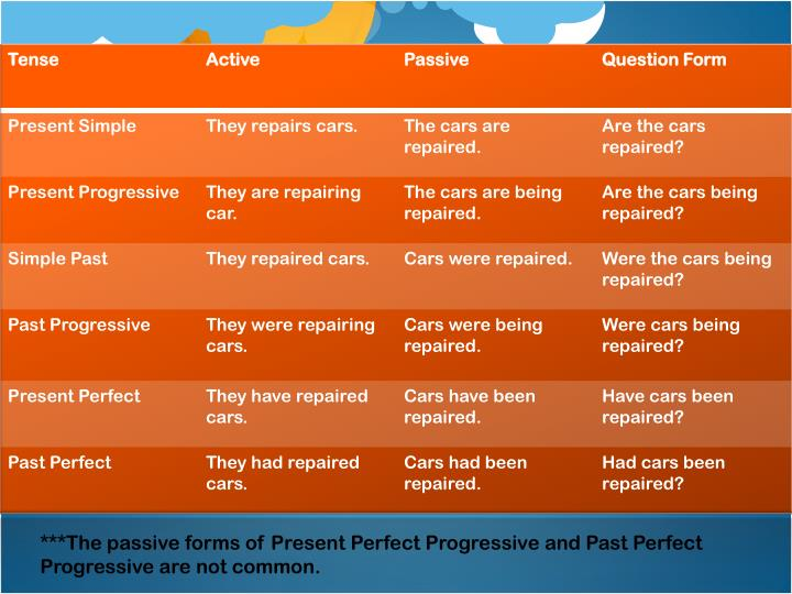 ***The passive forms of Present Perfect Progressive and Past Perfect Progressive are not common.
