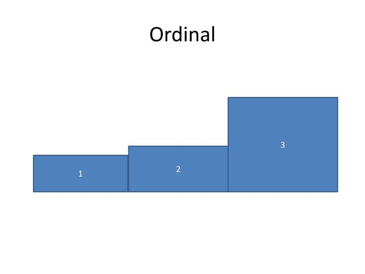 Ordinal