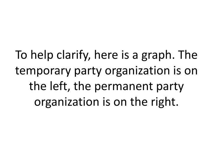 To help clarify, here is a graph. The temporary party organization is on the left, the permanent party organization is on the right.