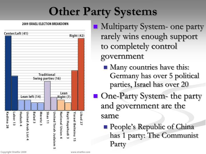 Other Party Systems