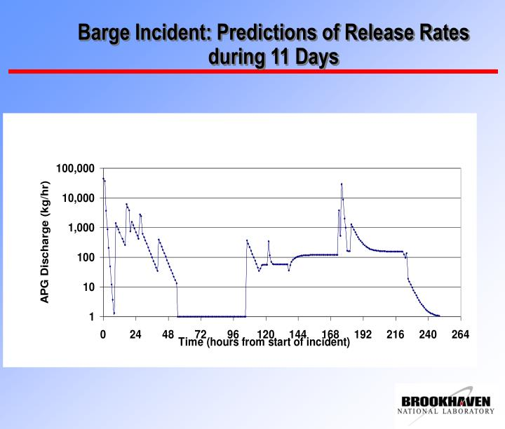 Barge Incident: Predictions of Release Rates during 11 Days