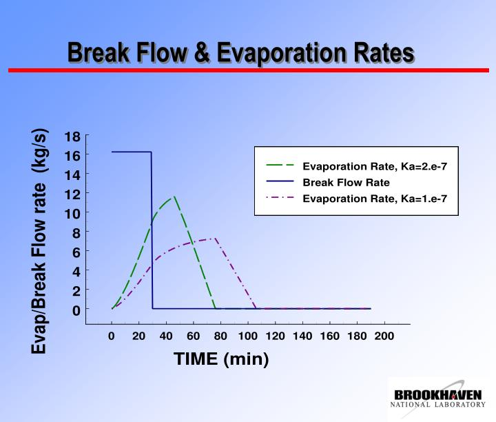 Break Flow & Evaporation Rates