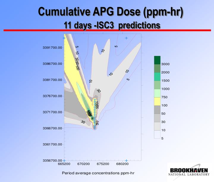 Cumulative APG Dose (ppm-hr)