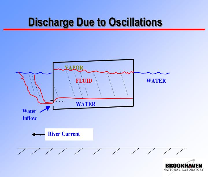 Discharge Due to Oscillations