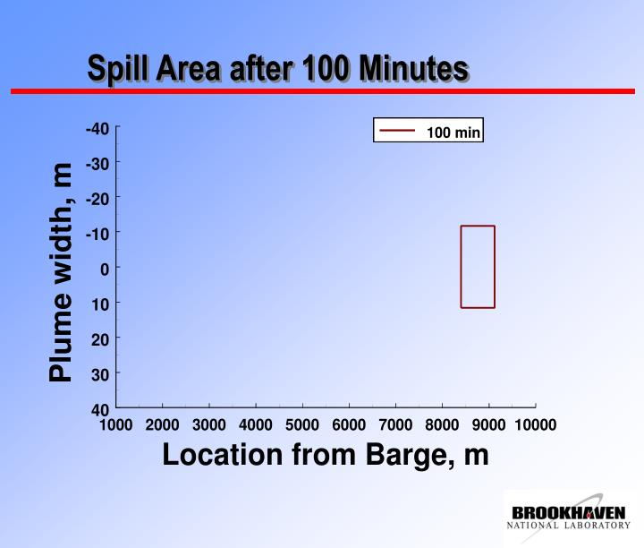 Spill Area after 100 Minutes