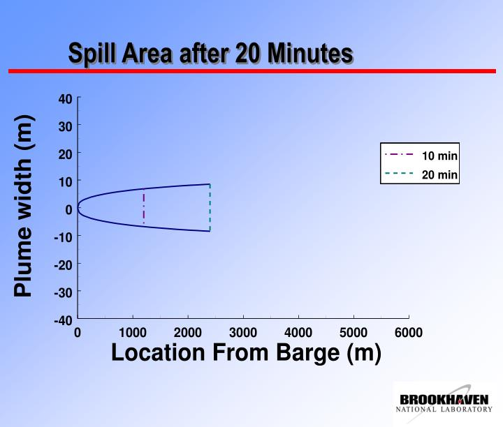 Spill Area after 20 Minutes