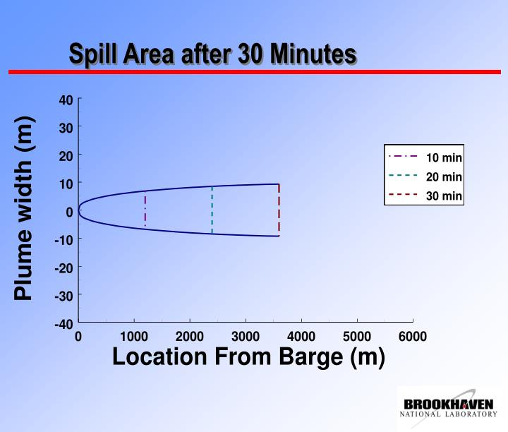 Spill Area after 30 Minutes
