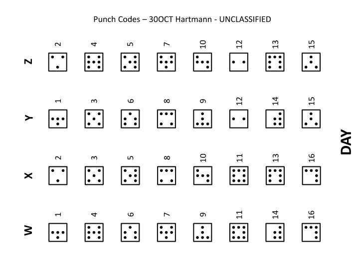 Punch Codes – 30OCT Hartmann - UNCLASSIFIED