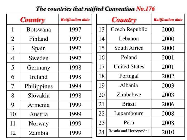 The countries that ratified Convention