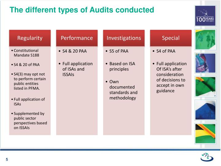 The different types of Audits conducted