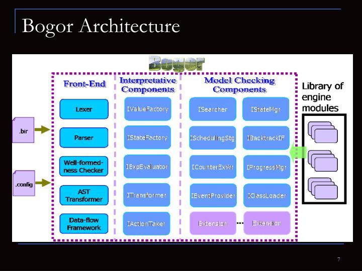 Bogor Architecture