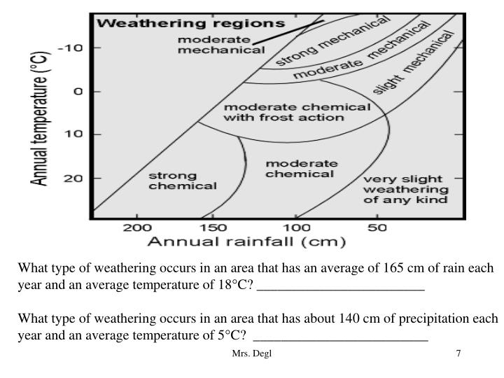 What type of weathering occurs in an area that has an average of 165 cm of rain each year and an average temperature of 18