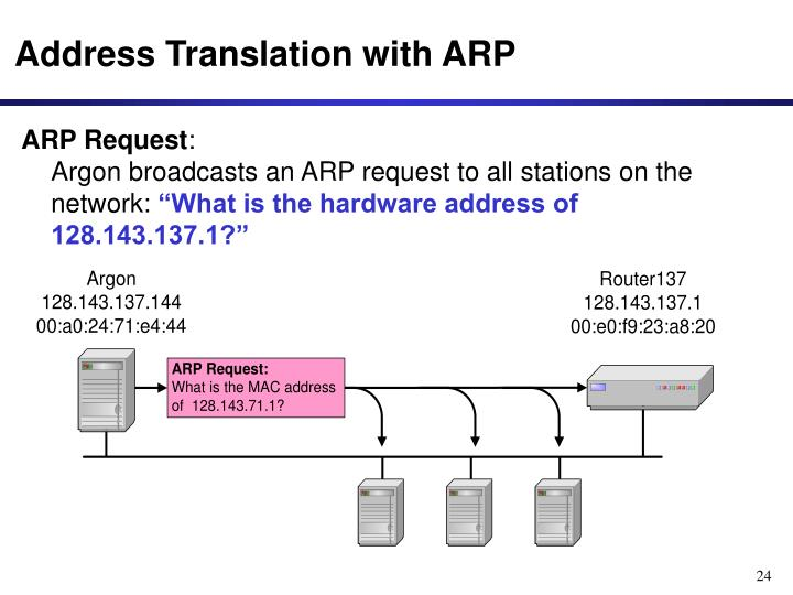 Address Translation with ARP